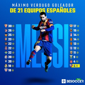 Messi verdugo, 17/03/2021