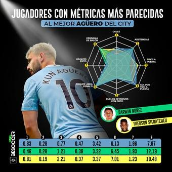 Jugadores con métricas más parecidas a Aguero, 23/04/2021