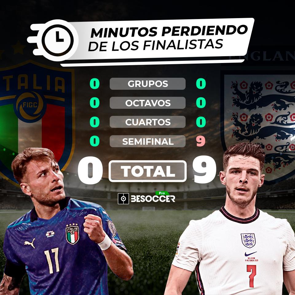 Minutos perdiendo de Italia e Inglaterra en la Euro