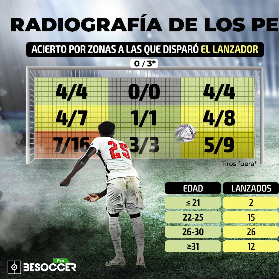 Radiografía de los penaltis de la Eurocopa