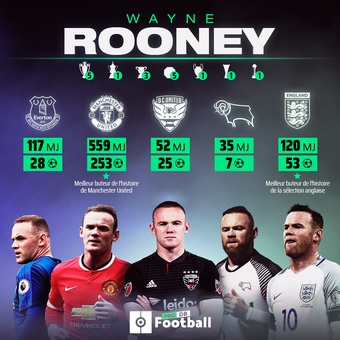 Rooney se retira, 15/01/2021