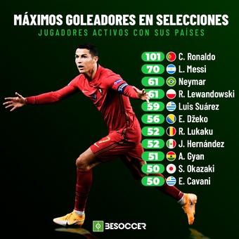 Máximos goleadores en selecciones, 18/11/2020