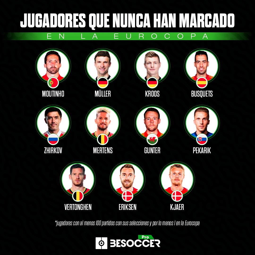 Jugadores que nunca han marcado en la Eurocopa