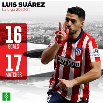 Luis Suárez en Liga, 09/02/2021