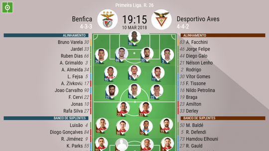 Onzes confirmados do Benfica - Aves. BeSoccer