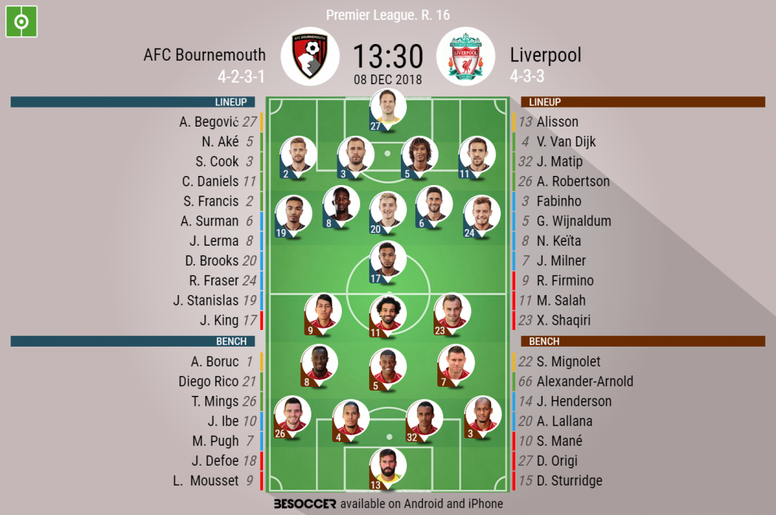 AFC Bournemouth v Liverpool confirmed lineups. BeSoccer
