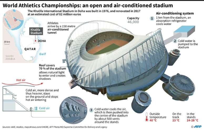 Qatar say their big stadia do not waste cool air despite being open. AFP