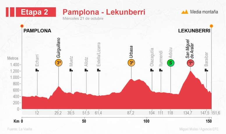 Perfil de la segunda etapa de La Vuelta 2020 que transcurrirá el miércoles 21 de octubre entre Pamplona y Lekunberri. EFE/Disponibles en http://www.efeservicios.com/