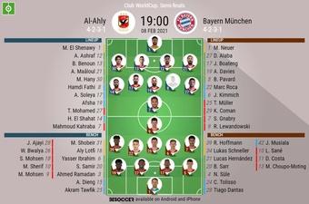 Al Ahly v Bayern Munich. Club World Cup semi-final, 08/02/2021. Official-line-ups. BeSoccer