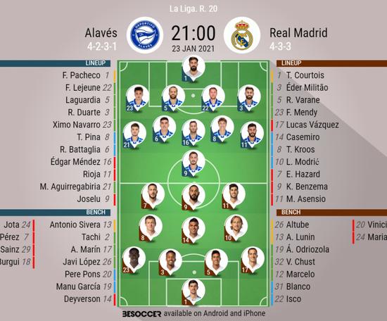 Alaves v Real Madrid, La Liga 2020/21, 23/1/2021, matchday 20 - Official line-ups. BESOCCER