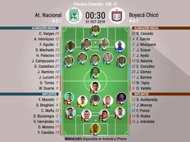 Alineaciones oficiales del Nacional-Boyacá Chicó, partido del Clausura de Colombia. BeSoccer