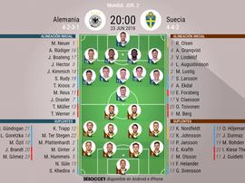 Alineación de Alemania y Suecia para el partido de segunda jornada. BeSoccer