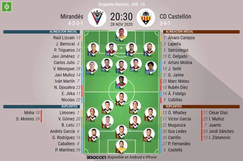 Onces confirmados del Mirandés-Castellón. BeSoccer