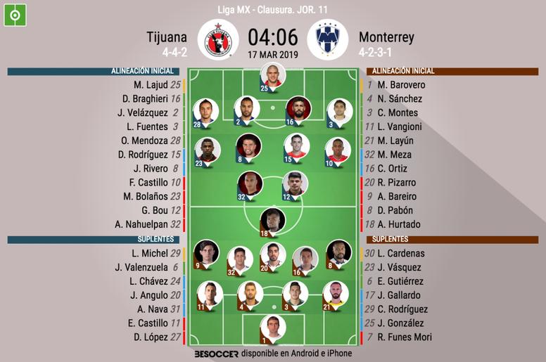 Alineaciones confirmadas del Tijuana-Monterrey. BeSoccer