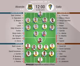 Alineaciones confirmadas de Alcorcón y Cádiz. BeSoccer