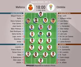 Alineaciones confirmadas del Mallorca-Córdoba. BeSoccer