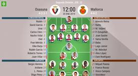 Alineaciones confirmadas de Osasuna y Mallorca. BeSoccer