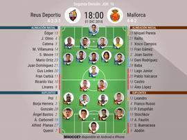 Alineaciones confirmadas de Reus y Mallorca. BeSoccer