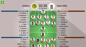 Alineaciones confirmadas del América-Tigres. BeSoccer