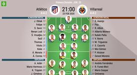 Alineaciones confirmadas del Atlético-Villarreal. BeSoccer