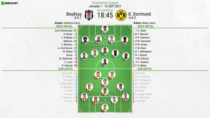 Onces confirmados del Besiktas-Borussia. BeSoccer