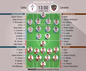 Alineaciones confirmadas del Celta-Levante de la Jornada 38. BeSoccer