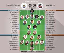 Alineaciones confirmadas del Chivas-Lobos BUAP. BeSoccer