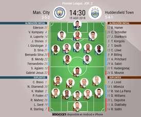 Alineaciones confirmadas del City-Huddersfield. BeSoccer