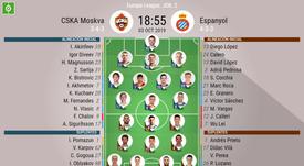 Onces iniciales del CSKA-Espanyol de la Jornada 2 de Europa League 2019-20. BeSoccer