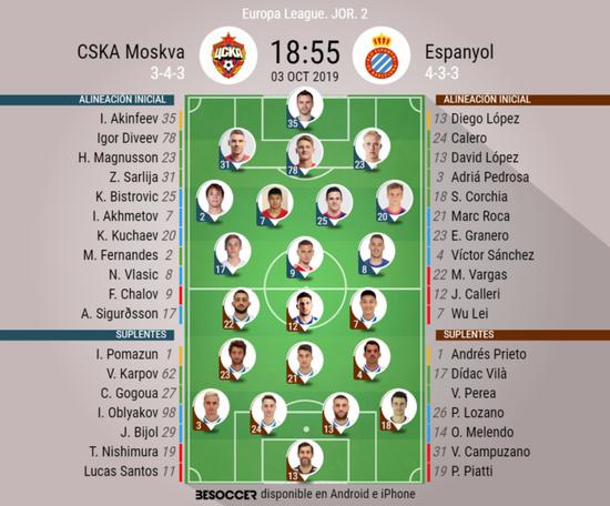 Alineaciones confirmadas del CSKA-Espanyol de la Jornada 2 de la Europa League 2019-20. BeSoccer