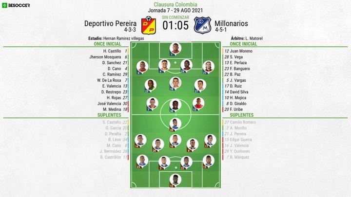 Alineaciones confirmadas del Deportivo Pereira-Millonarios. BeSoccer