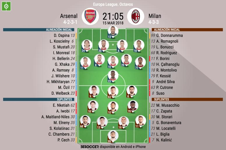 Alineaciones del Arsenal-Milan, partido de octavos de la Europa League. BeSoccer
