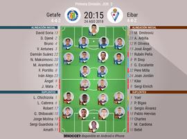 Onces confirmados del Getafe-Eibar. BeSoccer