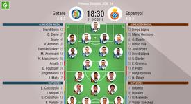 Onces confirmados del Getafe-Espanyol. BeSoccer