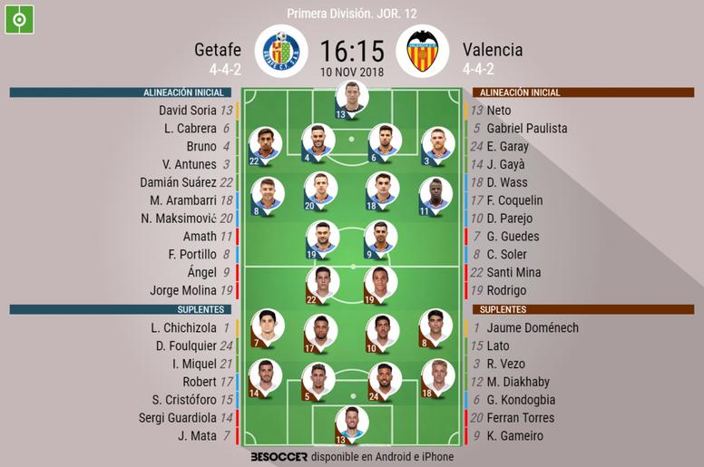 Onces confirmados del Getafe-Valencia. BeSoccer