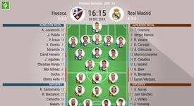 Alineaciones del Huesca-Real Madrid. BeSoccer