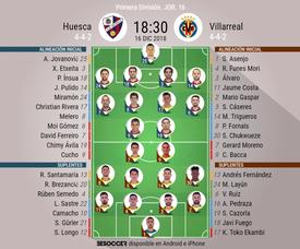 Onces confirmados del Huesca-Villarreal. BeSoccer