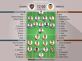 Onces confirmados del Levante-Valencia. BeSoccer