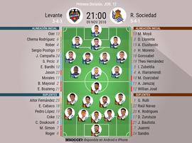 Onces confirmados del Levante-Real Sociedad. BeSoccer