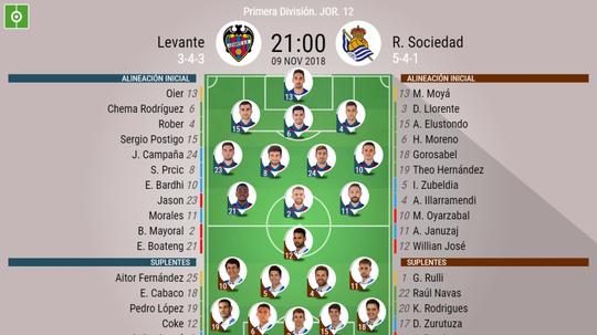 Onces confirmados en el Levante-Real Sociedad. BeSoccer