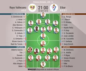 Onces confirmados del Rayo Vallecano-Eibar. BeSoccer
