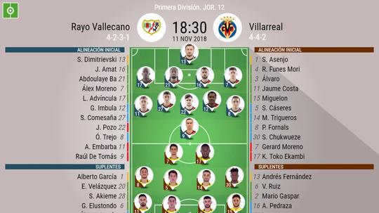 Alineaciones del Rayo-Villarreal. BeSoccer