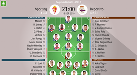 Onces confirmados del Sporting-Deportivo. BeSoccer