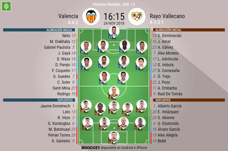 Onces confirmados del Valencia-Rayo Vallecano. BeSoccer