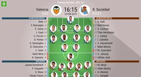 Onces confirmados del Valencia-Real Sociedad. BeSoccer