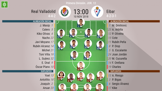 Onces confirmados del Valladolid-Eibar. BeSoccer