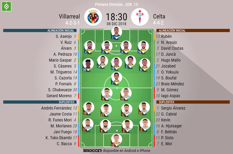 Onces confirmados del Villarreal-Celta. BeSoccer