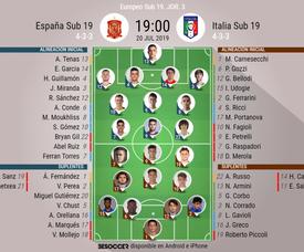 Onces confirmados del España Sub 19-Italia Sub 19. BeSoccer