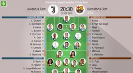 Onces confirmados del Juventus Femenino-Barcelona Femenino. BeSoccer