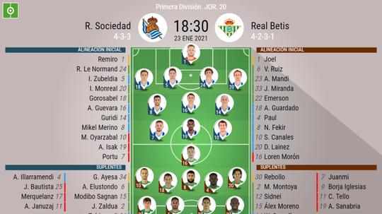 Onces confirmados del Real Sociedad-Betis. BeSoccer